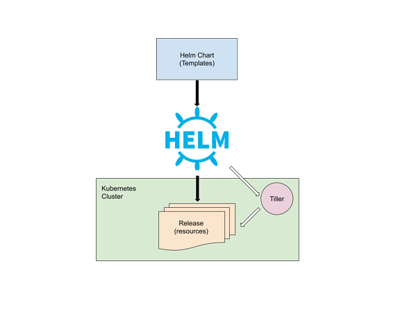 Helm K8s Management and Config