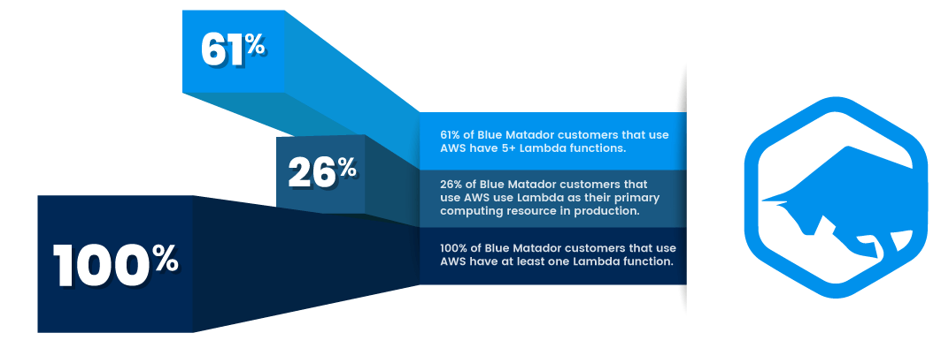 What is the rate of Lambda adoption among Blue Matador users?