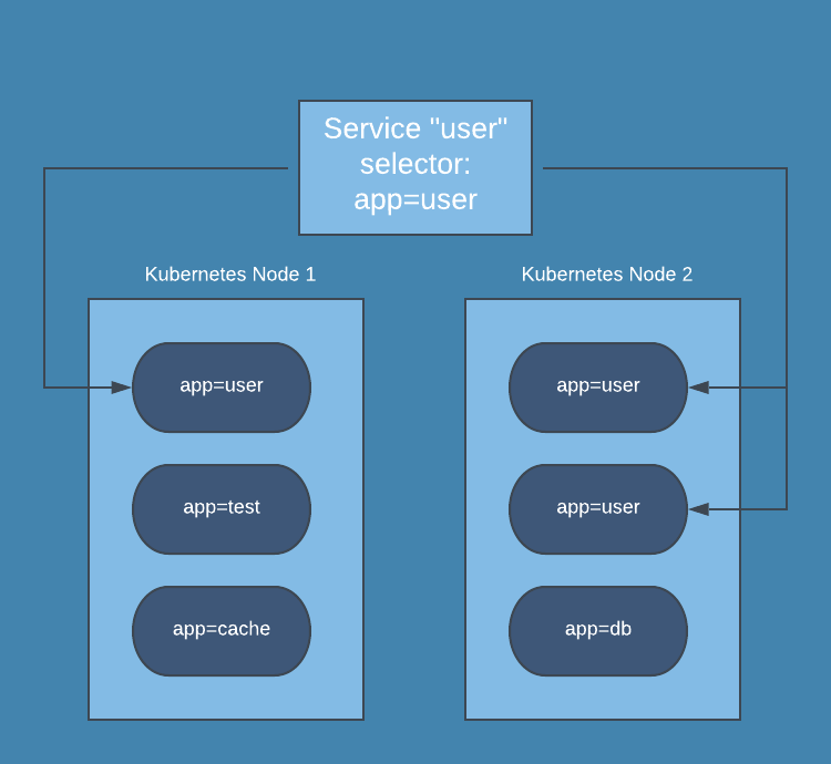An Introduction to Kubernetes Services
