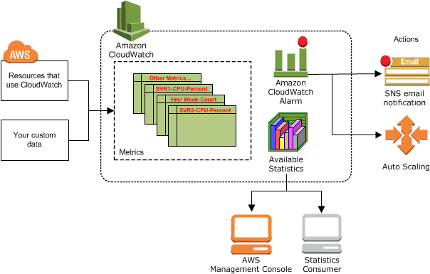 How-Amazon-CloudWatch-Works