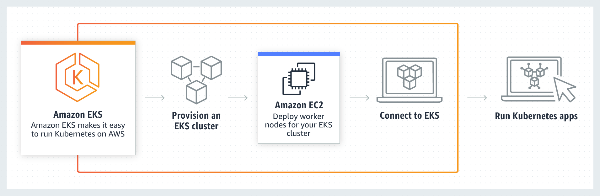 My First Kubernetes Cluster: A Review of Amazon EKS