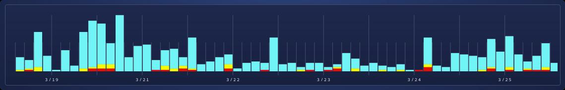 Casestudy-timeline-rd