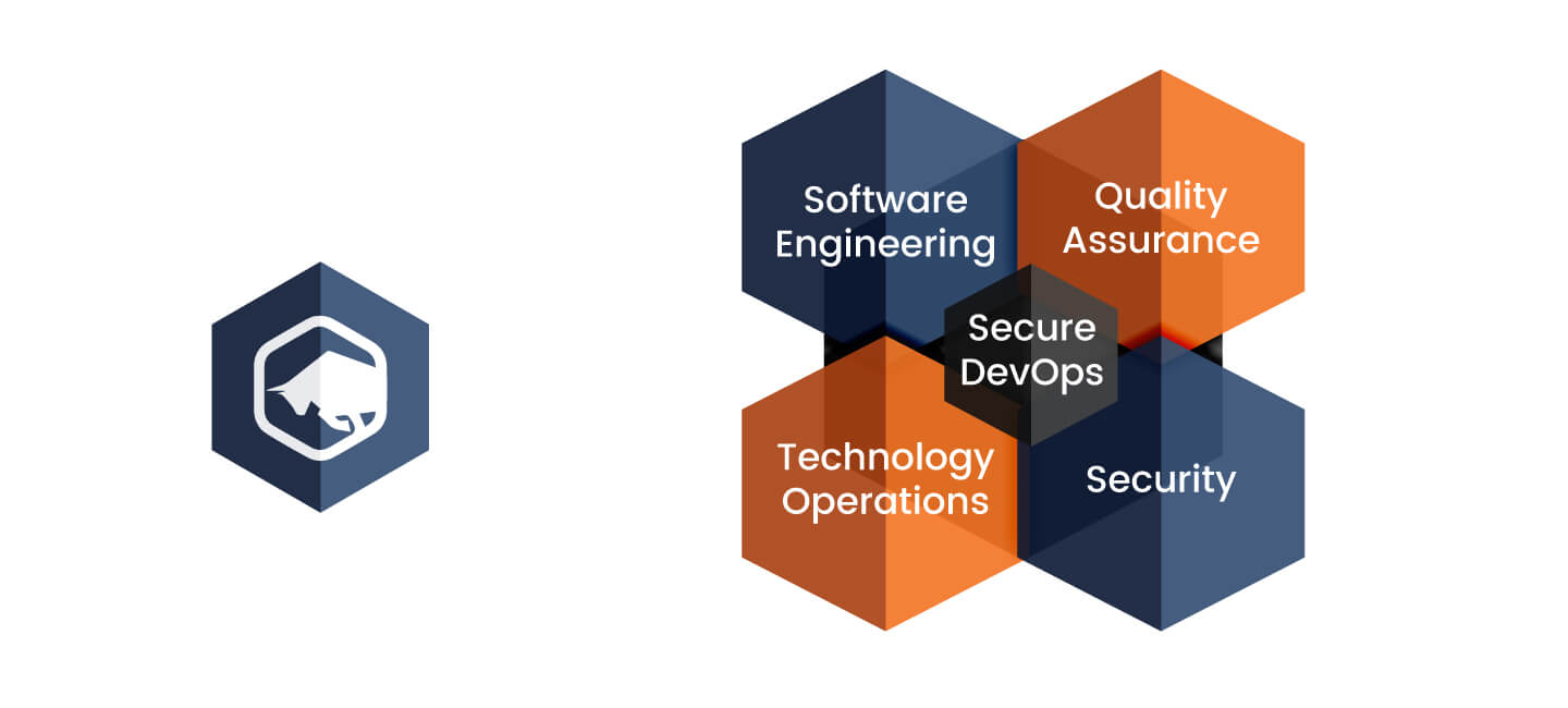 security-qa-fit-into-devops-cycle
