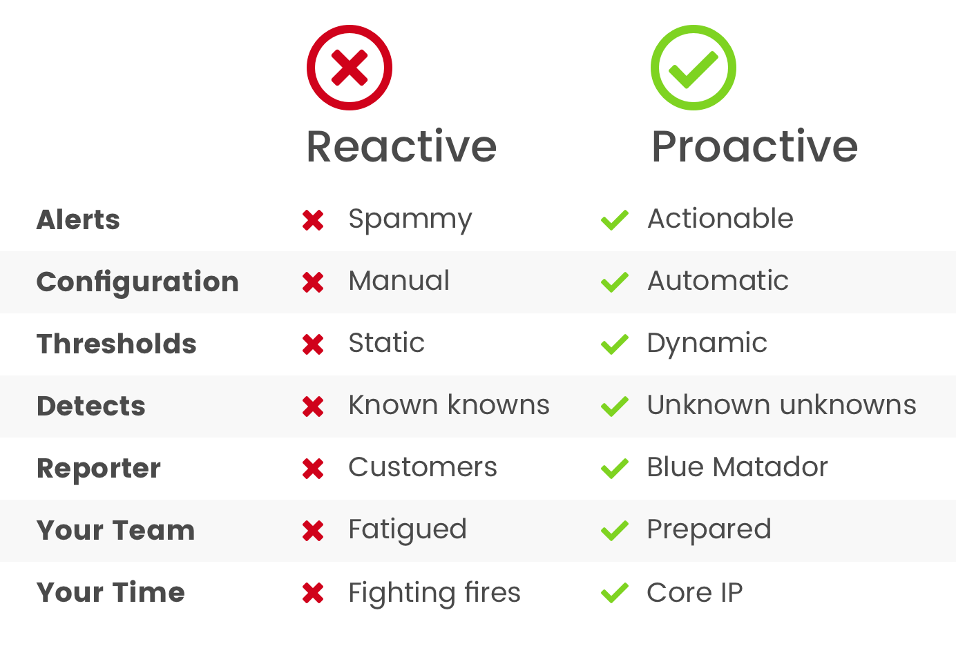 Proactive Monitoring is better than Reactive Monitoring