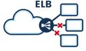 How do I monitor HealthyHostCount in ELB