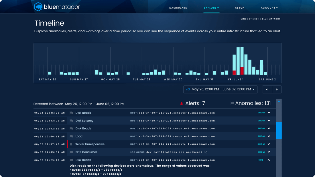 Blue Matador Anomaly Timeline