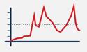 Static Threshold Events