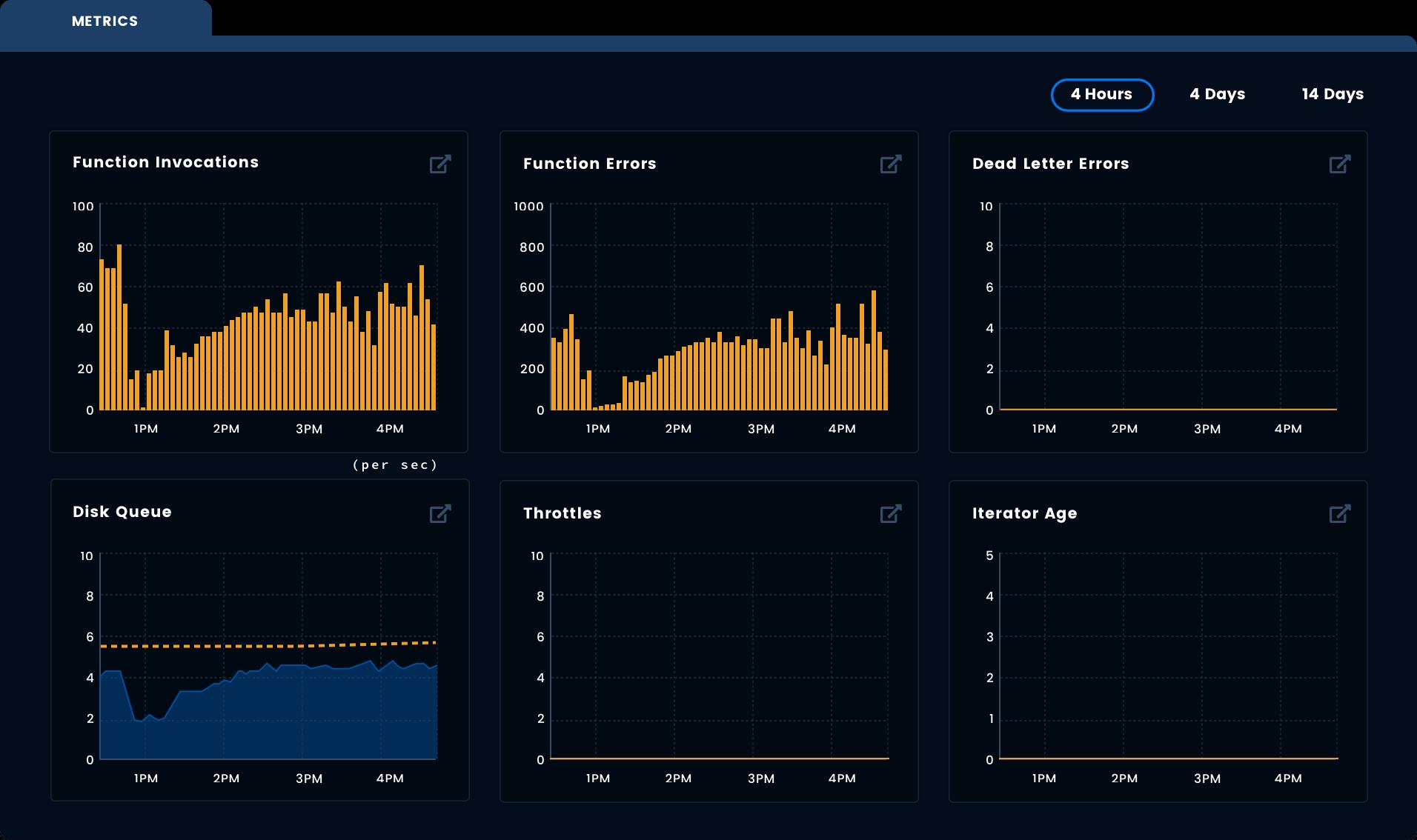 Lambda function visualizations