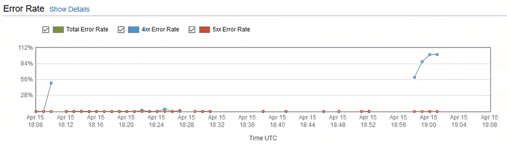 Spike in 4xx errors every time an object gets in this weird state. Drops off after about 5 minutes.