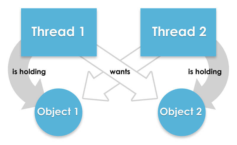 Deadlock is when two or more threads hold their own resources and want more.