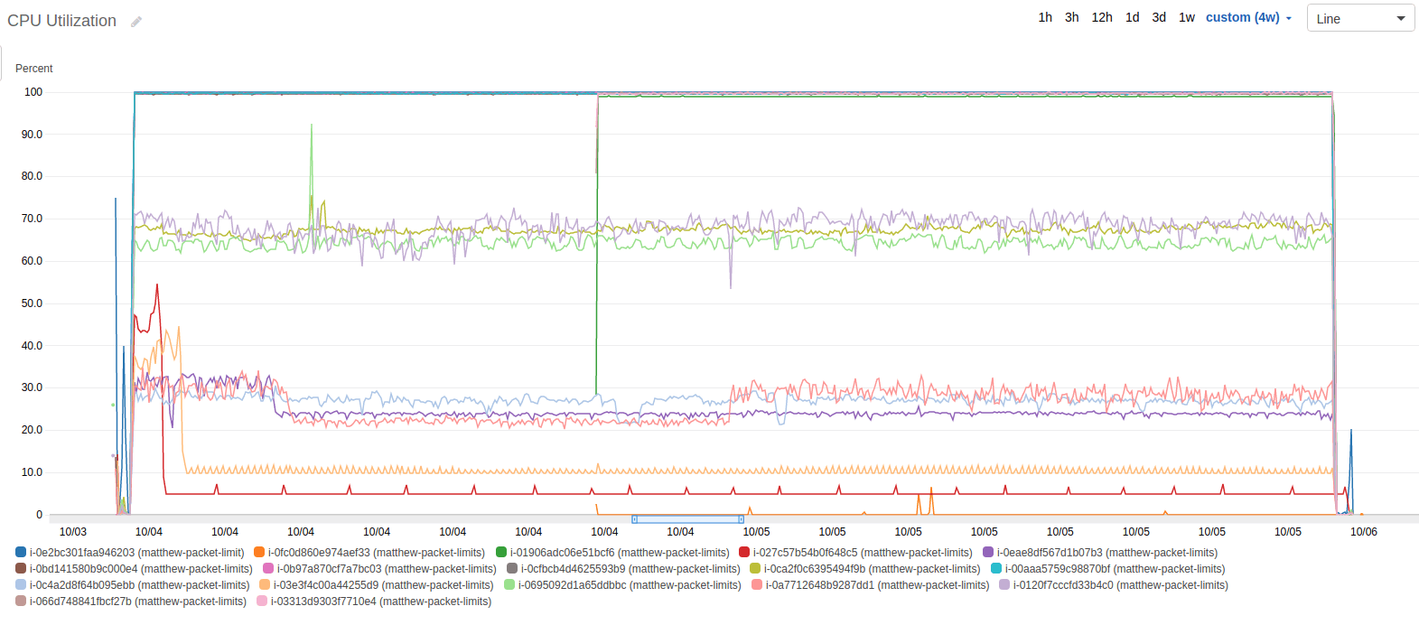AWS Cloudwatch graph of CPU Utilization during test