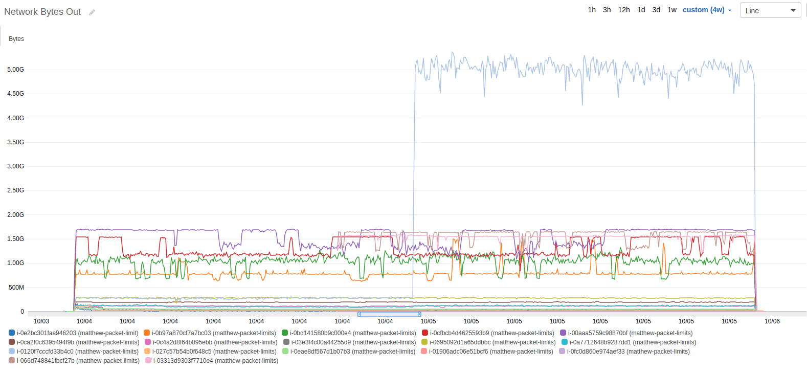 AWS Cloudwatch graph of Network Out (bytes) during test
