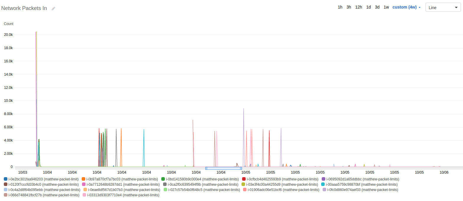AWS Cloudwatch graph of Network Packets In during test
