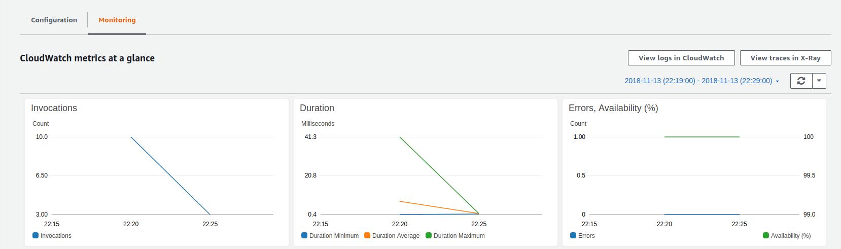 CloudWatch metrics in the Monitoring tab