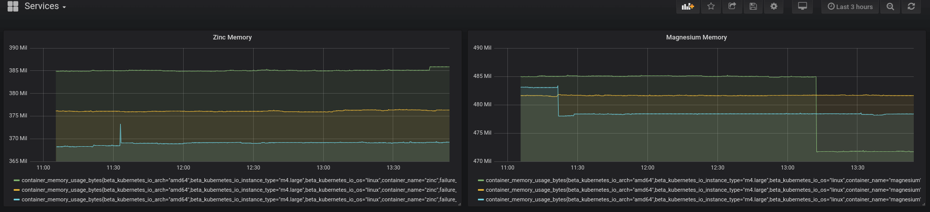 Visualizing cluster data in Grafana.