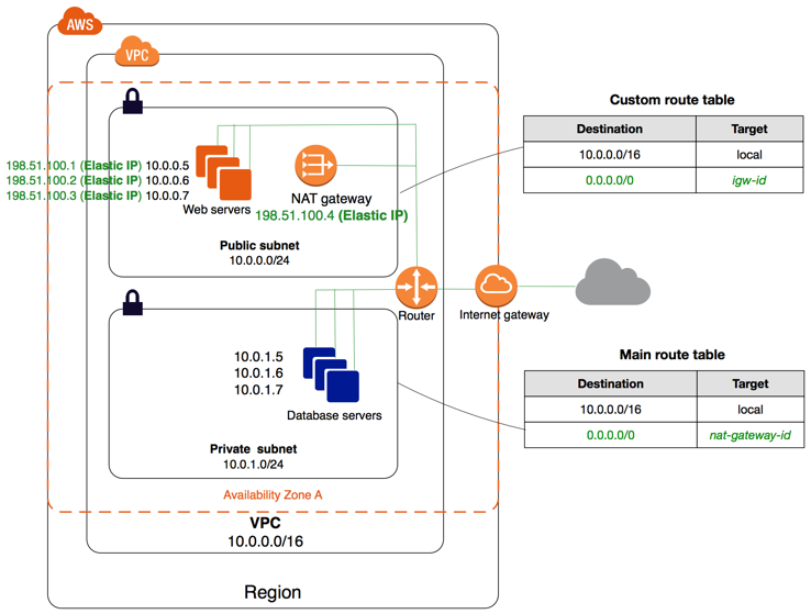 Public and private subnets in an AWS VPC.