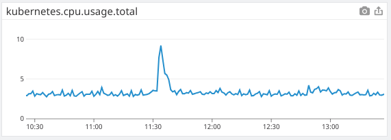 Cluster CPU usage is consistent after the release