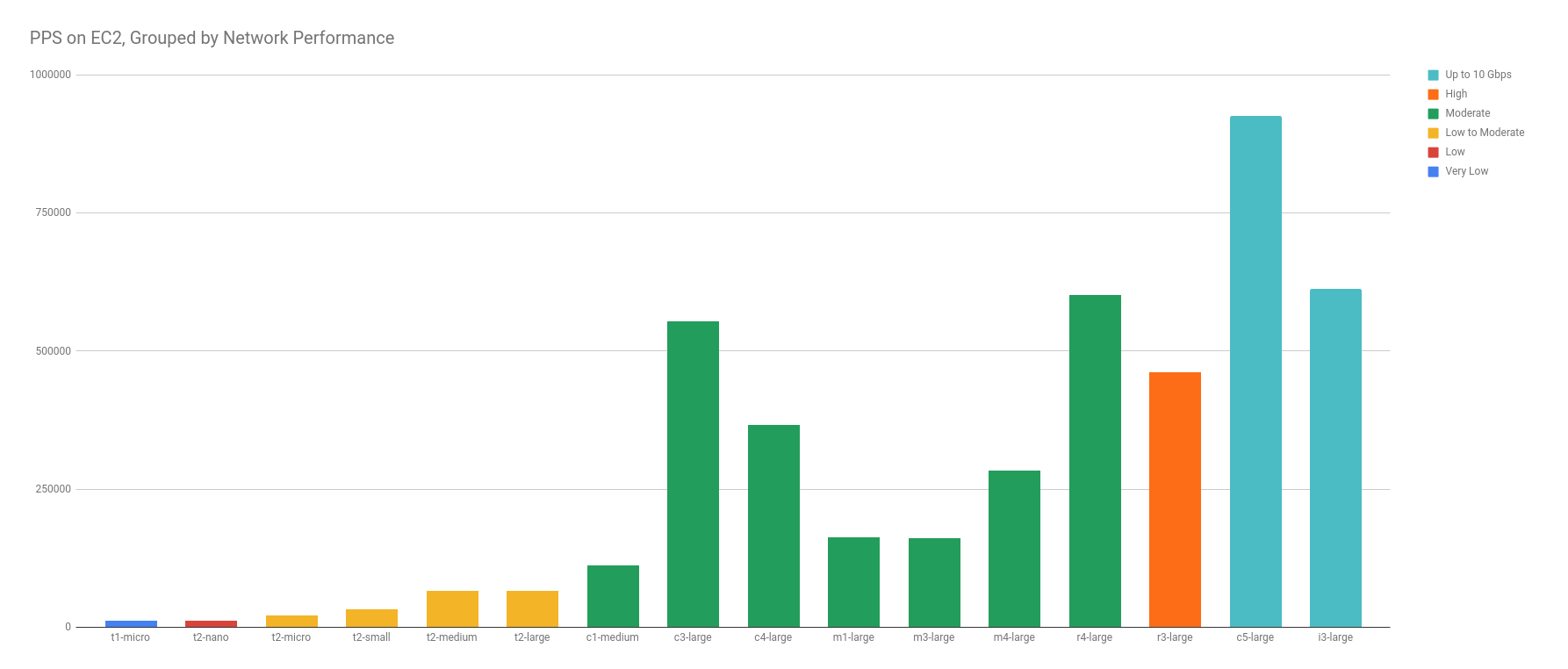PPS on EC2 Grouped by Network Performance