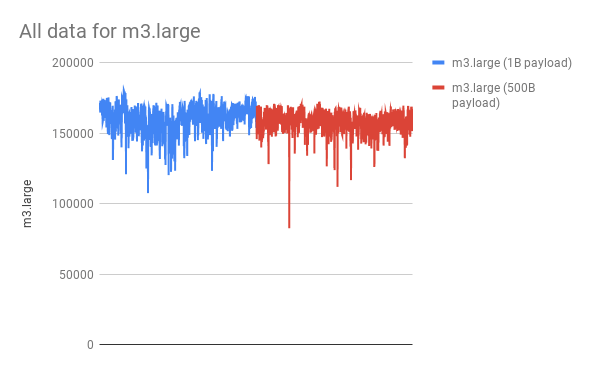 1B payload vs 500B payload on m3.large