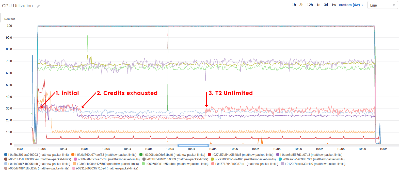 CPU Utilization during PPS test, t2.medium highlighted
