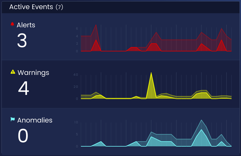 The top-left of the Dashboard summarizes your currently active events